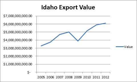 idaho-export-value